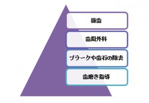 歯周病の進行度ピラミッド