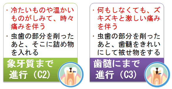 虫歯 痛み