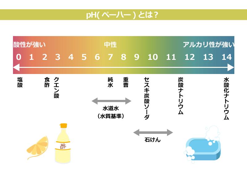 pH値と虫歯の関係性