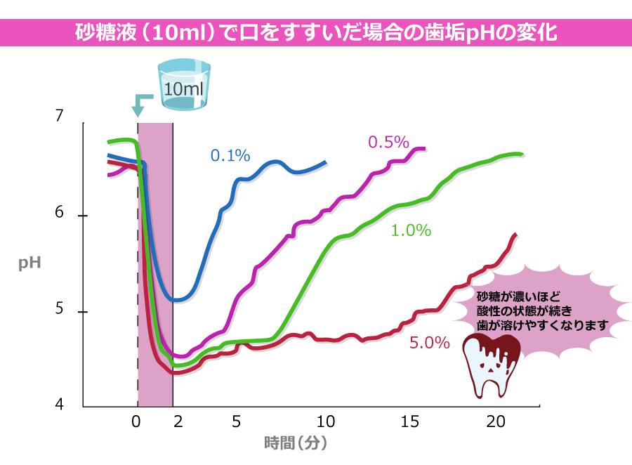 糖分摂取量でのpH値の変化