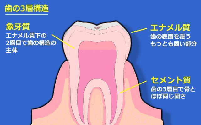 歯が欠ける・原因