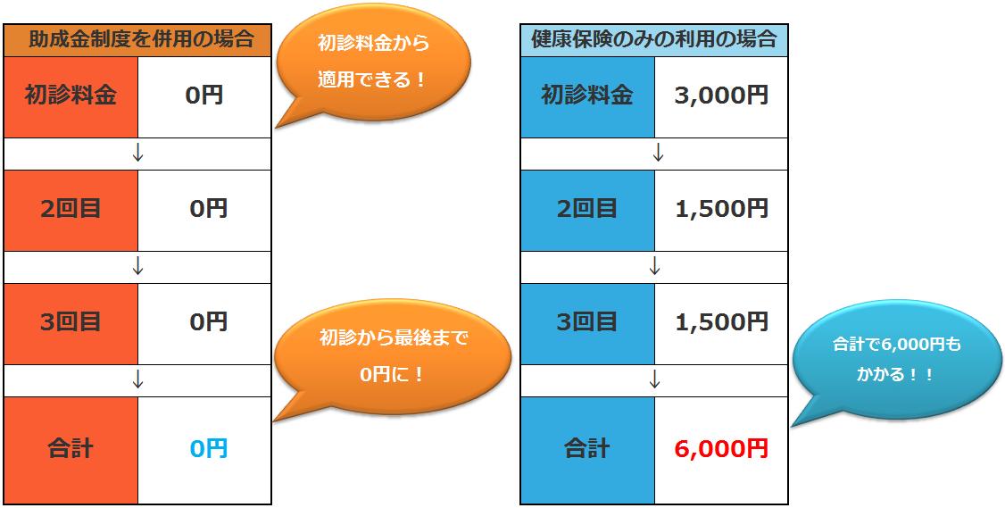 横浜市 助成金 料金比較