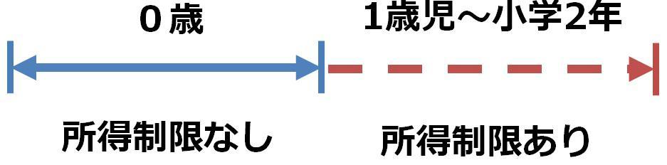 川崎 医療費助成